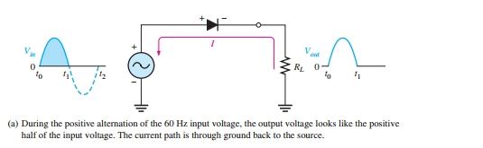 Working of Half Wave Rectifier