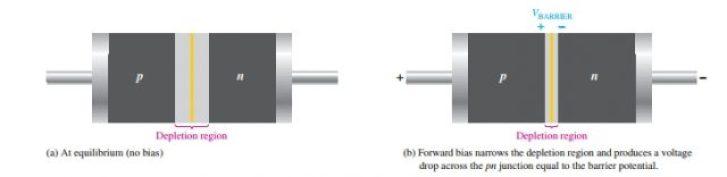 Effect on Depletion region of PN junction diode