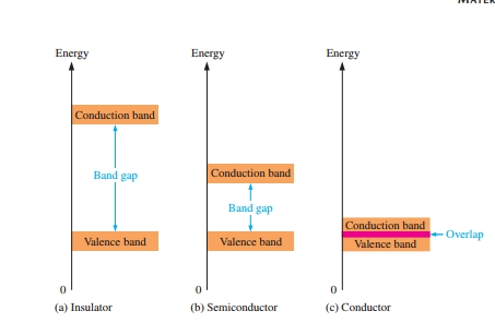 Energy diagram for insulator conductor and semiconductor