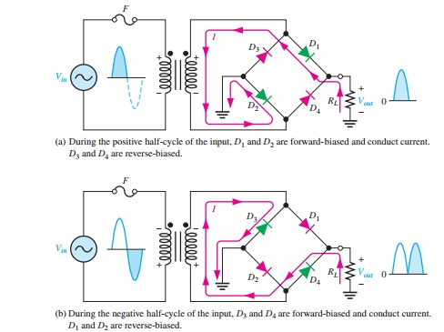 Bridge Full Wave Rectifier operation