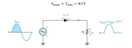 Half Wave Rectifier output