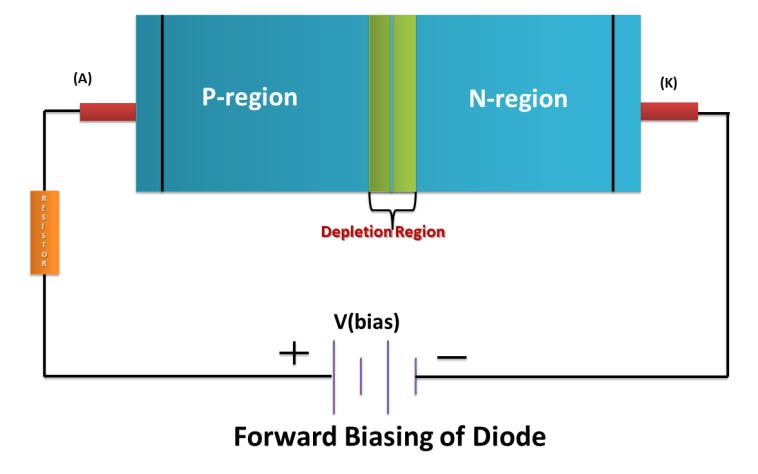 Forward bias of PN Junction Diode