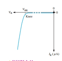 reverse bias characteristic of PN junction Diode