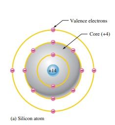 silicon atom