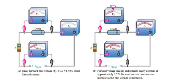 forward current of diode