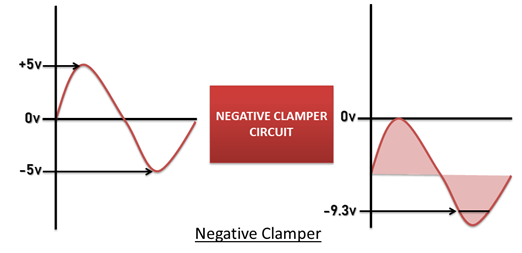 Negative Clamper Output