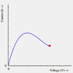 V-I Characteristics of Tunnel Diode