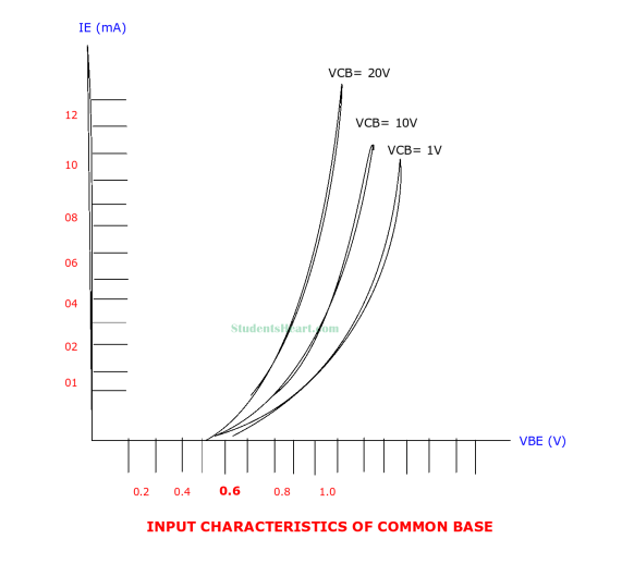 Input Characteristics Curve of Common Base Configuration
