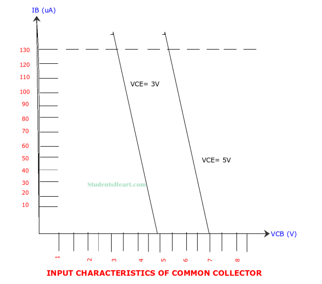 Input Characteristics Curve of Common Collector amplifier