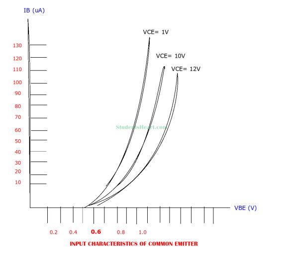 Input Characteristics curve of Common Emitter configuration