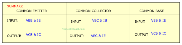 Summary of Input and Output Parameters of Different Transistor Configurations