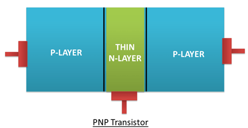 PNP Bipolar Junction Transistor