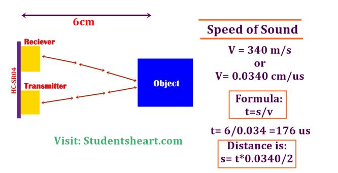 interface ultrasonic sensor