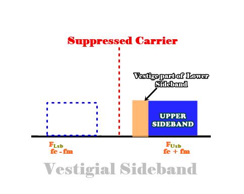 Vestigial Sideband