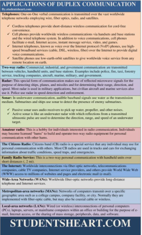 Applications of Duplex Communication