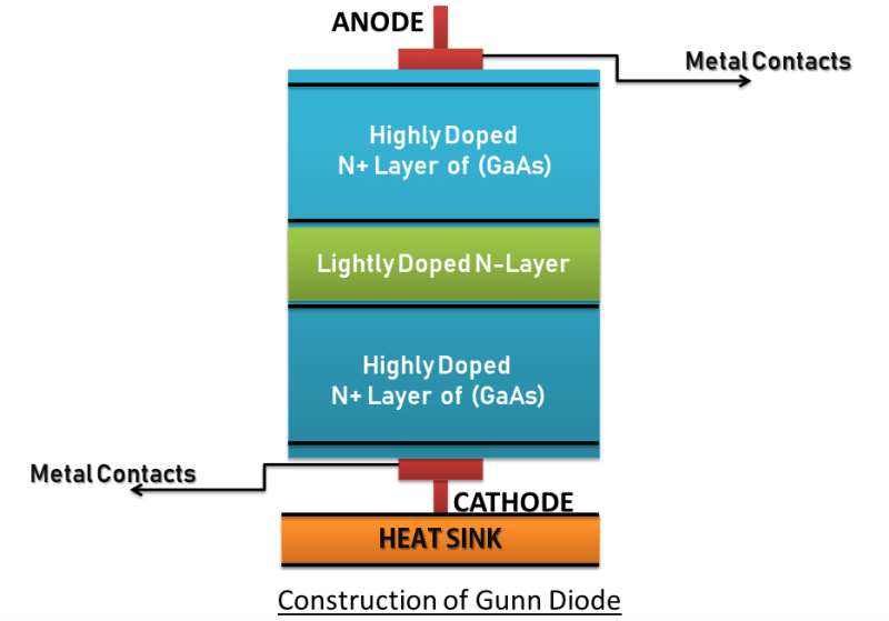 Construction of Gunn Diode