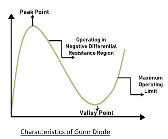 Characteristics of Gunn Diode