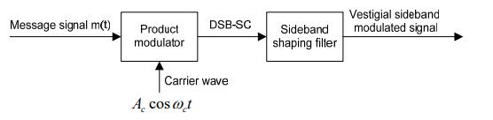 Vestigial Sideband Modulator