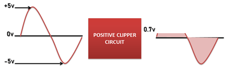 positive clipper circuit