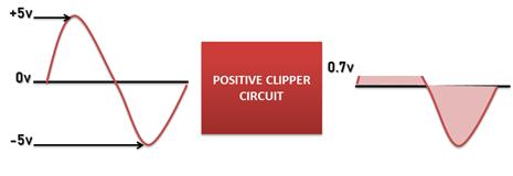 positive clipper circuit