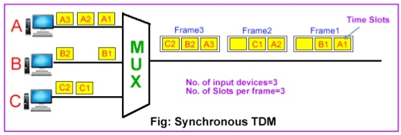 TDM (Time-division Multiplexing)