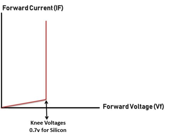 PN junction diode on forward bias