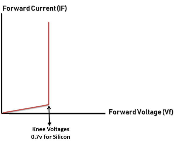PN junction diode on forward bias