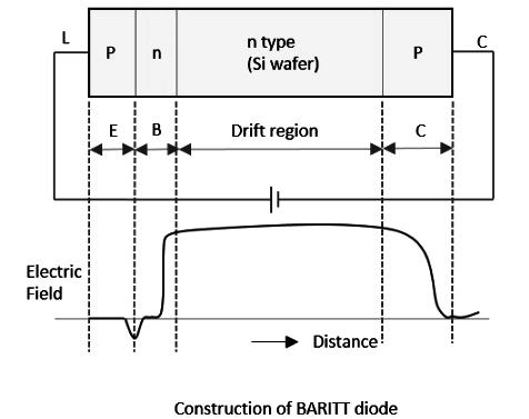 structure of BARITT DIODE