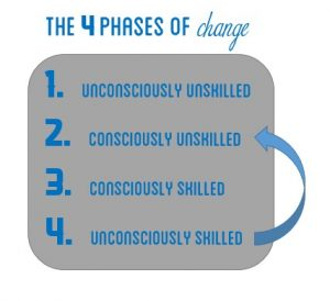 the 4 phases of change
