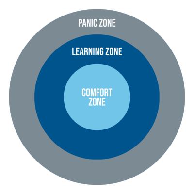 comfort zone to panic zone