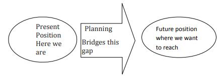 CBSE Class 12 Business Studies Planning Notes Set A