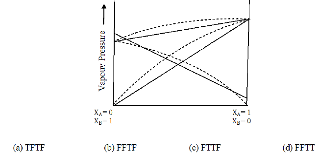 NEET UG Chemistry Solutions MCQs, Multiple Choice