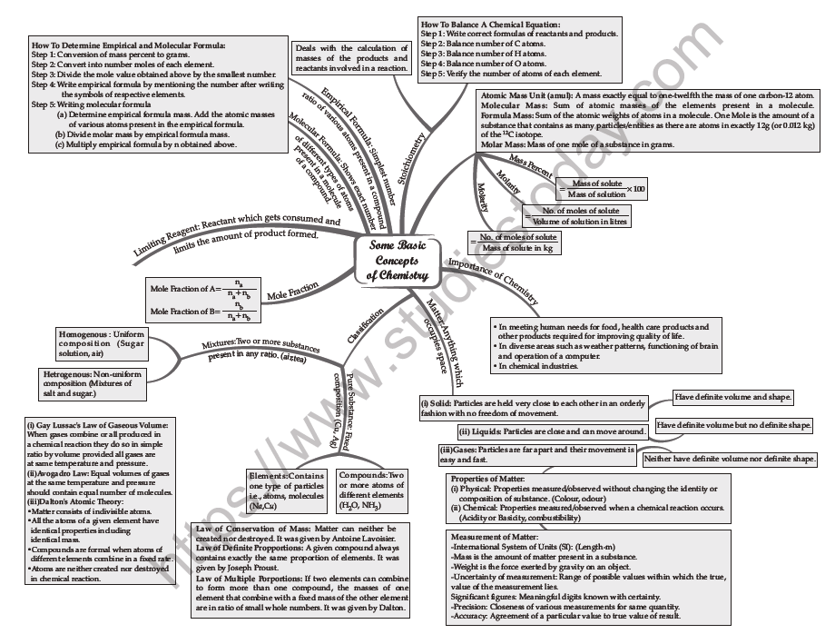 CBSE Class 11 Chemistry Mind Maps All Chapters