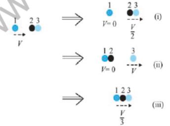 CBSE Class 11 Physics Question Paper Set N