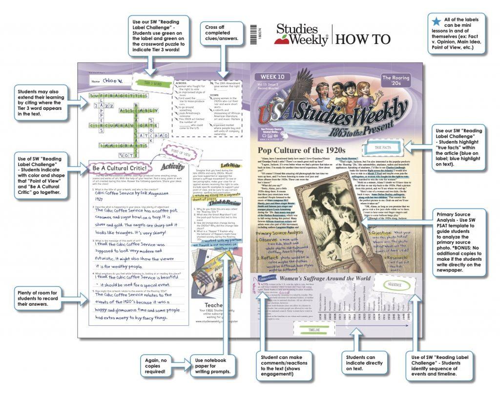 Studies Weekly Social Studies Publication Breakdown