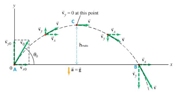 contoh soal gerak parabola