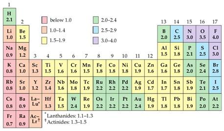 elektronegativitas sistem periodik unsur