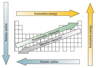sifat sifat sistem periodik unsur