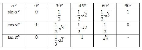 trigonometri sudut istimewa
