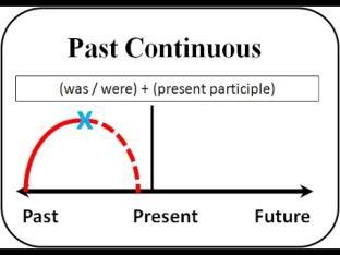 Past continuous tense pengertian rumus contoh kalimat rumus past continuous tense ccuart Choice Image