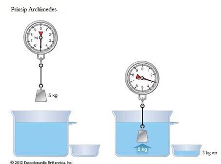 ilustrasi massa air yang dipindahkan