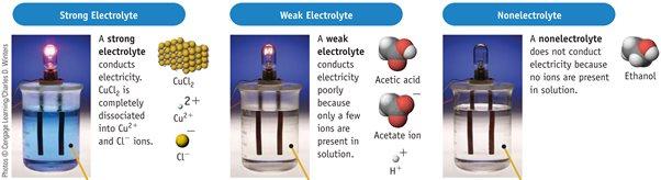 uji hantaran listrik larutan elektrolit kuat lemah non elektrolit