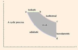 proses isobar isoterm isokhorik adiabatik