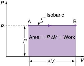 Dalam membahas tentang hukum ii termodinamika, yang dibahas tentang proses reversibel dan proses irreversibel, mesin kalor, siklus carnot, mesin pendingin,. Termodinamika - Hukum Termodinamika 1 2 3 & Mesin/Siklus