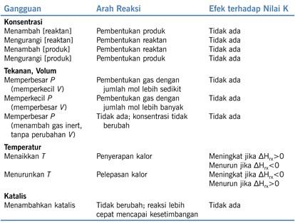 faktor faktor yang mempengaruhi kesetimbangan kimia