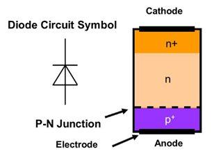 gambar dioda dan komponennya