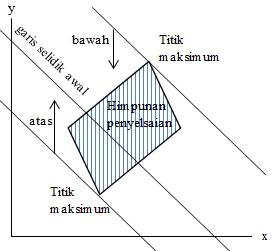 cara membuat garis selidik fungsi
