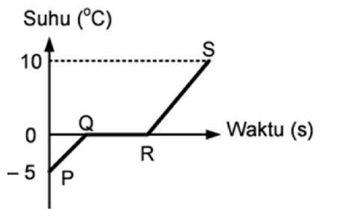 contoh soal suhu dan kalor jenis