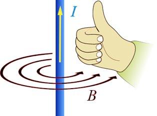 prinsip tangan kanan untuk menentukan arah medan magnet
