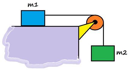 contoh soal dinamika rotasi momen gaya